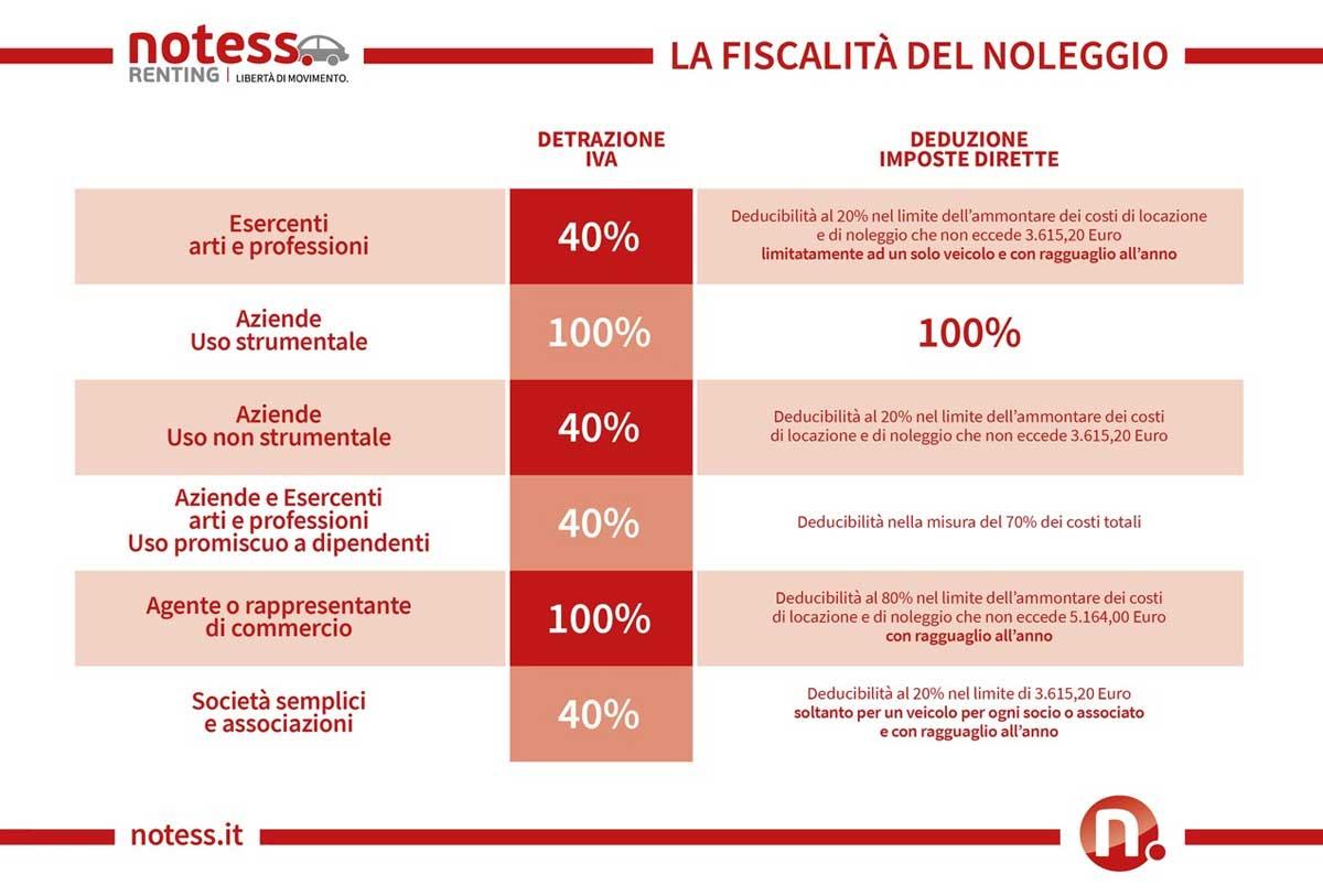 Notess Noeggio Lungo Termine - Vantaggi Fiscali